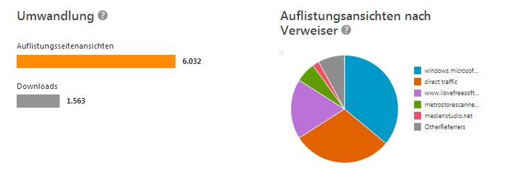 Filter Statistik Herkunft